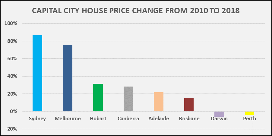 Cap_city_house_price_change2010-2018