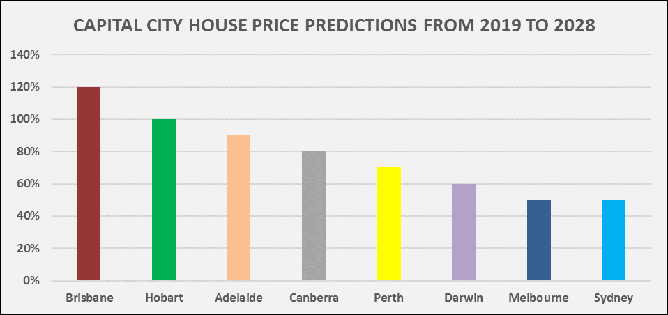 Cap_city_house_price_predictions