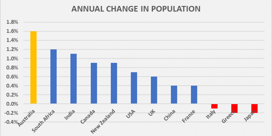 Change_in_population