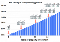 Compounding_growth_theory_thumb