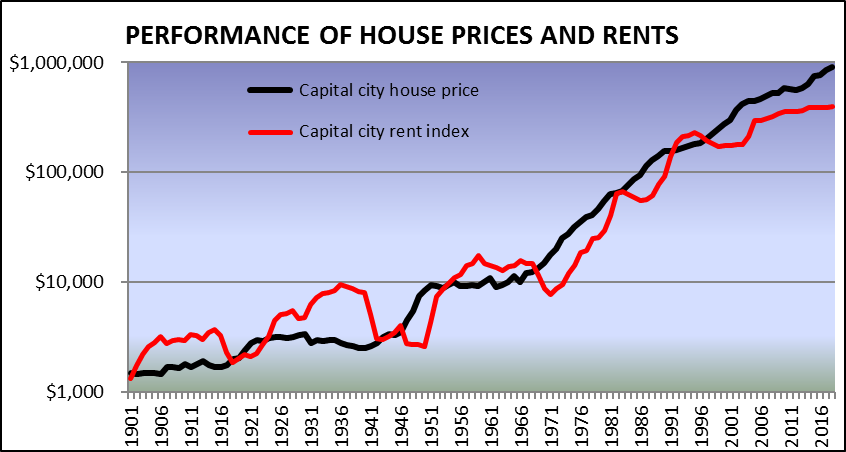 Perf_house_prices_rents