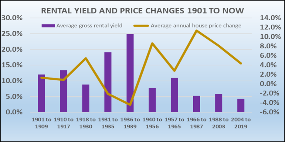 Rental_Yield_and_Price_Changes