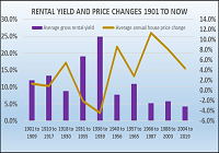 Rental_Yield_and_Price_Changes_thumb