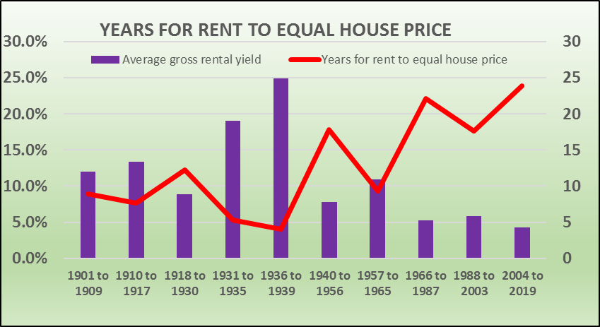 Years_Rent=House_Price